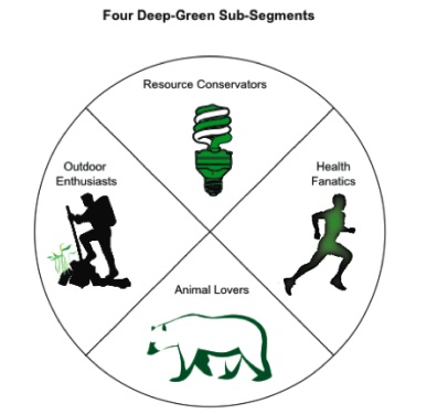 Four Deep-Green Sub-Segments